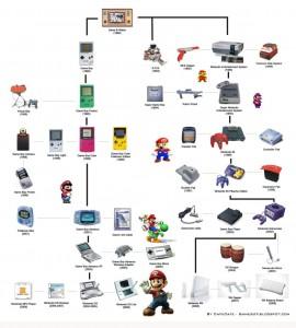 Nintendo évolution consoles